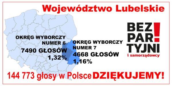 Wyniki wyborów 2019 KWW Koalicja Bezpartyjni i Samorządowcy